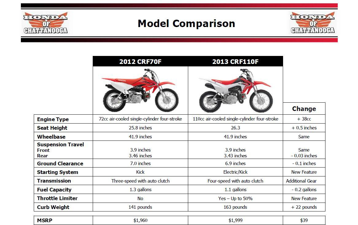 2013 Honda Crf110 Is Here At Of Chattanooga Christmas Layaway Crf Wiring Diagram Comparison Tn Crf110f Crf70 Crf70f