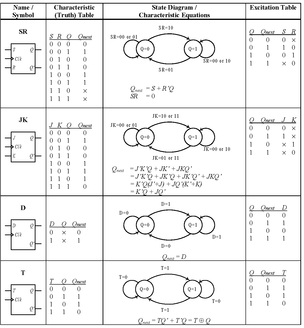 Gate 2014 Materials Previous Papers Computer Books Aptitude D Latch Logic Diagram The Flip Flops Can Be Described Fully And Uniquely By Its Symbol Characteristic Table Equation State Or Excitation