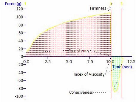 Gráfico típico de análisis de textura con anotaciones