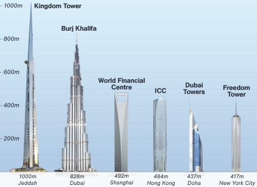 Republic Of Durian Kingdom Tower 1000 Meter