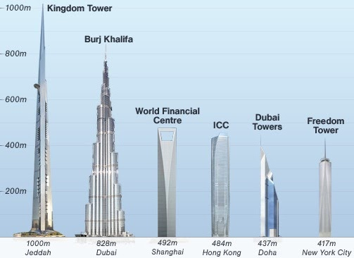 Saudi Arabia Tallest Building Planned