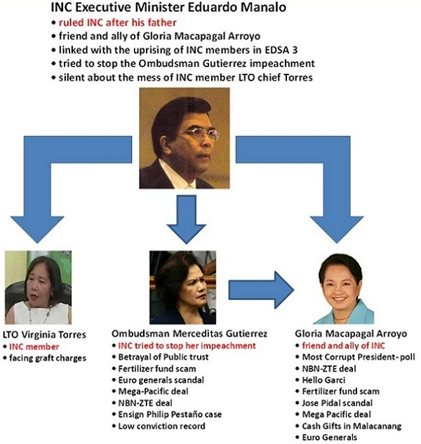 The Iglesia Ni Cristo Executive Minister Eduardo Manalo, LTO Chief Torres, Ombudsman Gutirrez and Gloria Arroyo connection