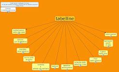 Tabelline: risorse e idee