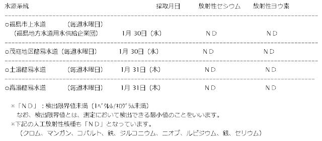 福島市水道局の平成25年1月31日のデータ