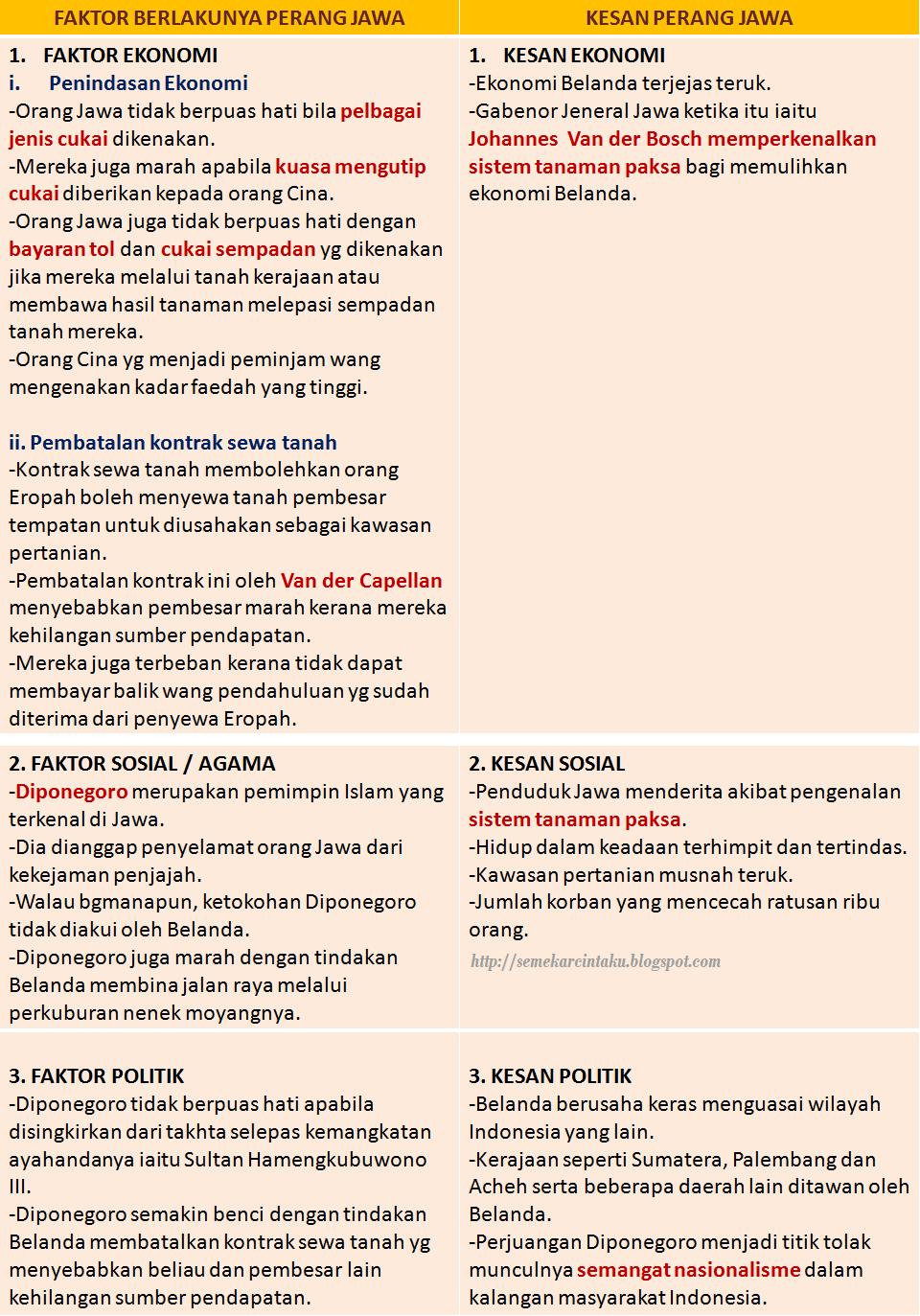 Blog Sejarah STPM Baharu: Semekar Cintaku : Perang Jawa
