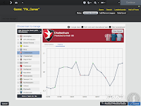 FM14 Club Position history graph