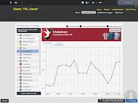 FM14 Club Position history graph