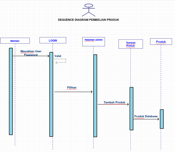 Use case diagram sequence diagram class diagram dan erd pada e sequence diagram penambahan produk ccuart Gallery