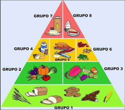 A Pirâmide de Alimentos e seus oito grupos