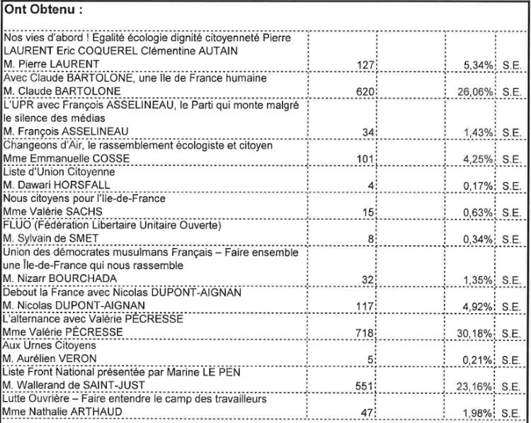 Résultats du premier tour des élections régionales au Bourget