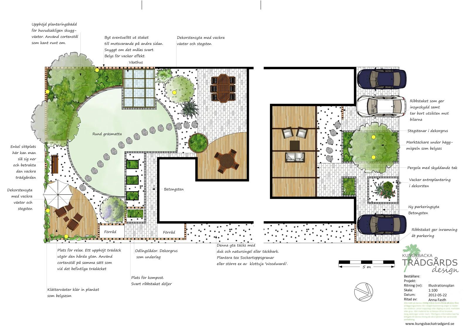 Trädgårdsplanering