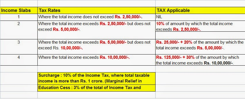 income tax brackets fy 2014-15 ay 2015-16