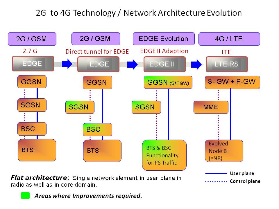 Edge evolution part 4 the future of mobile telecom for Architecture 2g 3g 4g