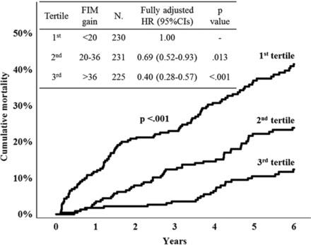 図:FIMと死亡率