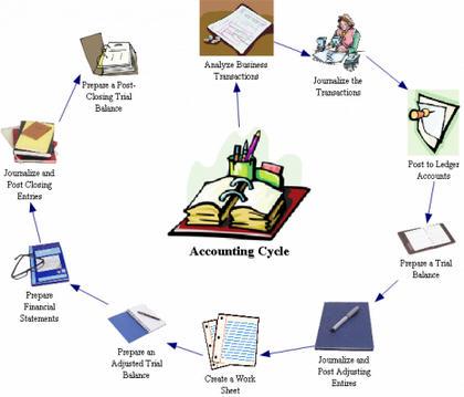 Pengertian Siklus Akuntansi Menurut Para Ahli