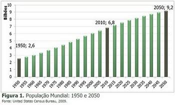 Crescimento Demográfico e Demanda por Alimentos