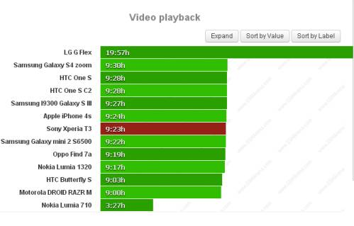 Durata batteria riproduzione video per Sony Xperia T3