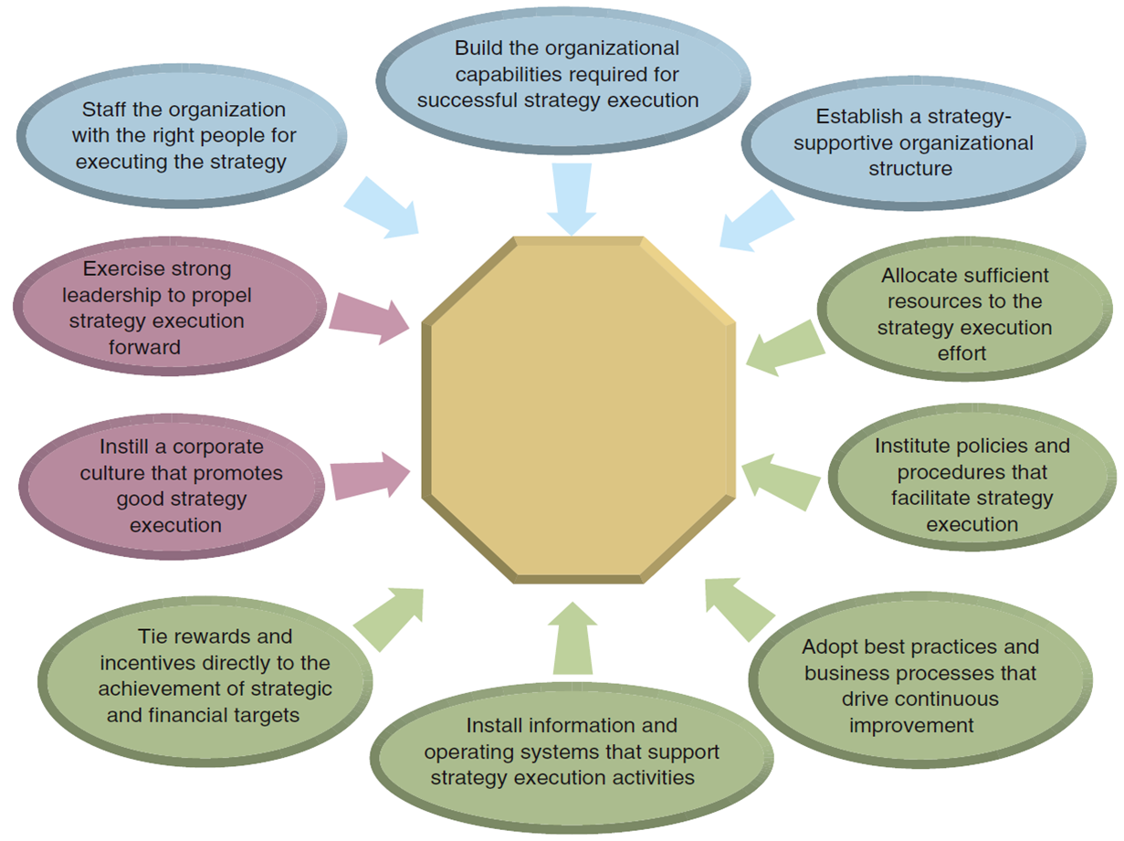 4 2 manage resources so that individuals can achieve positive outcomes What leads to positive change in teaching practice  that demonstrates what outcomes the positive change leads  the detail of change management processes, so .