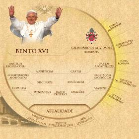 Notícias do Vaticano!