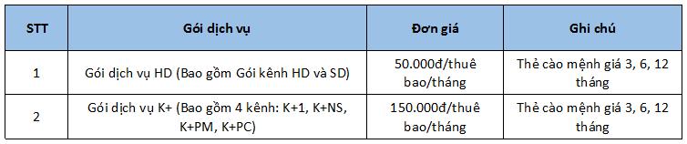 Giá thuê bao dịch vụ VTVcab HD