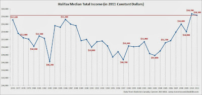 halifax average income, halifax median income, halifax median household income chart