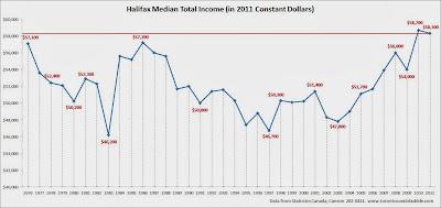 halifax average income, halifax median income, halifax median household income chart