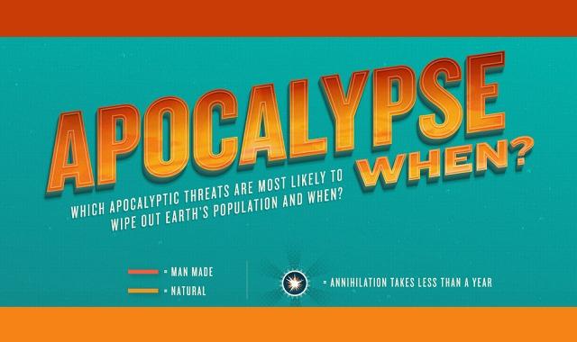 Apocalypse When?