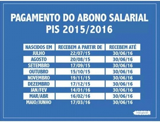 .Tabela com datas de pagamento do Abono Salarial do PIS