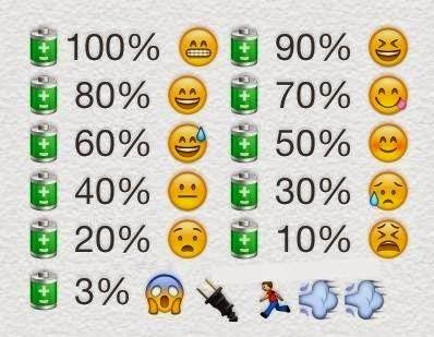 Batería baja en el móvil con emojis del Whatsapp
