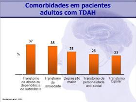 TDAH - Adultos