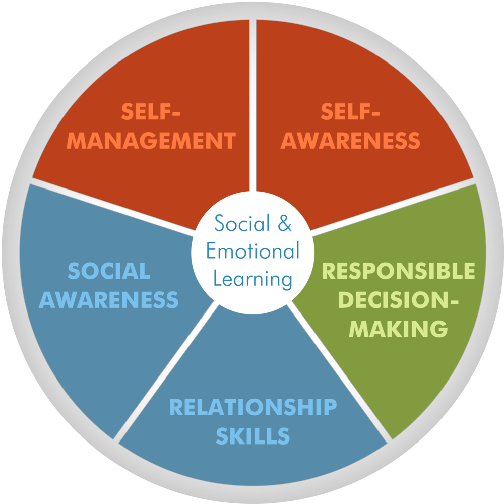 How To Implement Social And Emotional >> School Counseling From A Z Social Emotional Learning