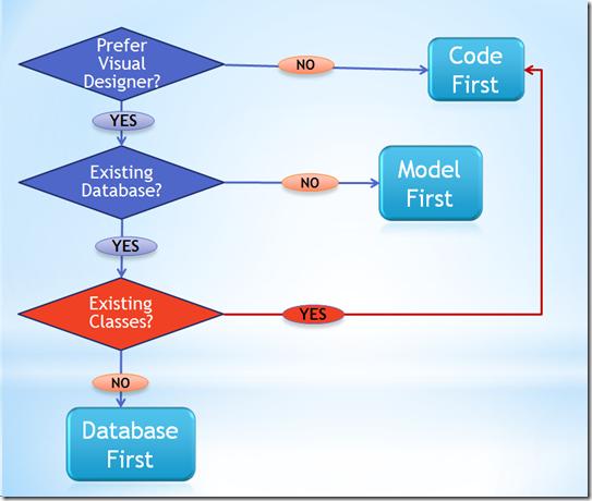 database model code