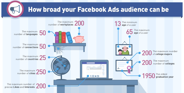 The fallacy of Facebook advertising