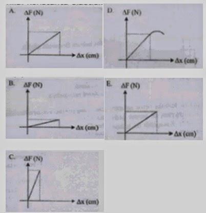 Download soal fisika kelas x semester 2 dan pembahasannya