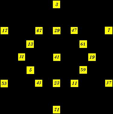 C Program To Display Prime Numbers Between 1 And 100 Black