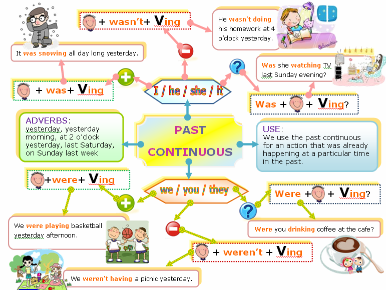 Valme's English Corner: 2ºESO Past Continuous + Worksheets