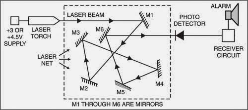 low intruder detector using laser torch
