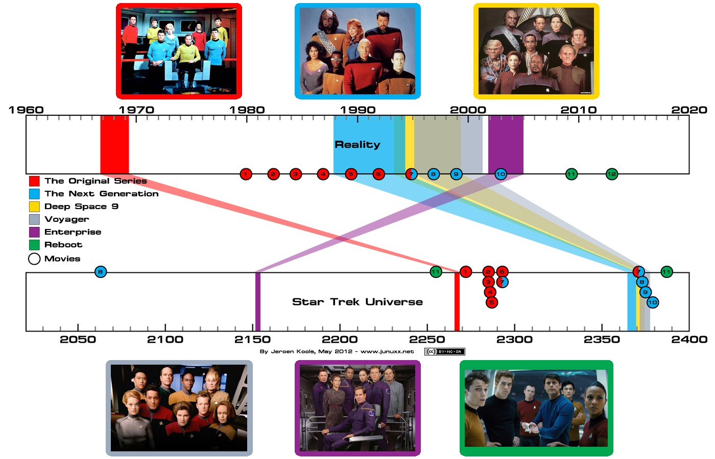 an analysis and timeline of the television show star trek And does not represent the stardate in the sto timeline notes on the timeline of star trek of all the star trek television chronology of star trek.