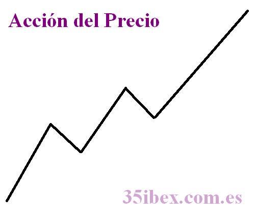 gráfico-con-la-acción-del-precio