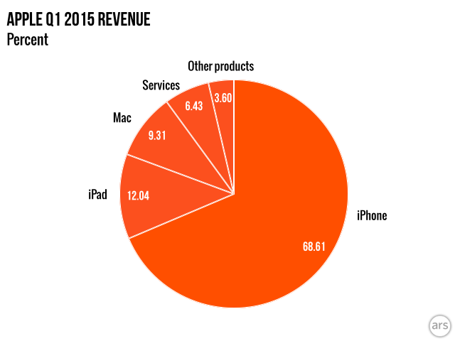 chart comparison of apple revenue by products