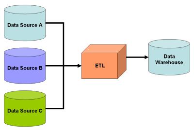 Informtica Structure