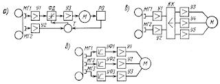 Структурные схемы систем ЧПУ