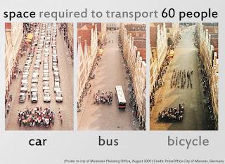Przestrzeń potrzebna do przetransportowania 60 osób samochodem, autobusem i rowerem