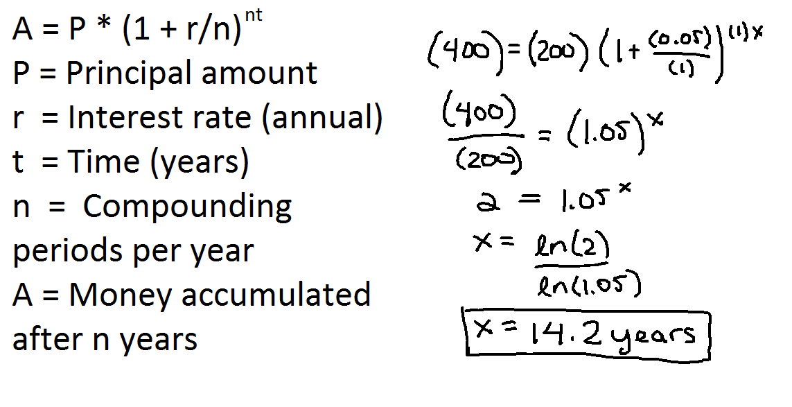 The formula for compound interest, with my calculation showing that it would take 14.2 years to double the money.