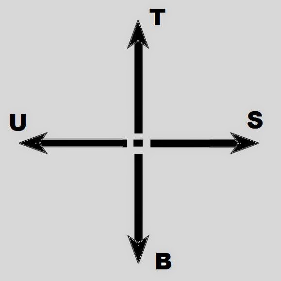 mengecek arah dengan posisi bintang