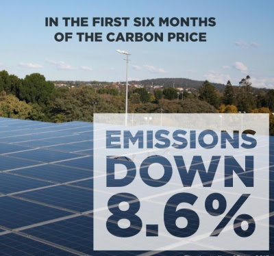 Australia's emissions down by 8.6% in the first 6 months of a price on carbon