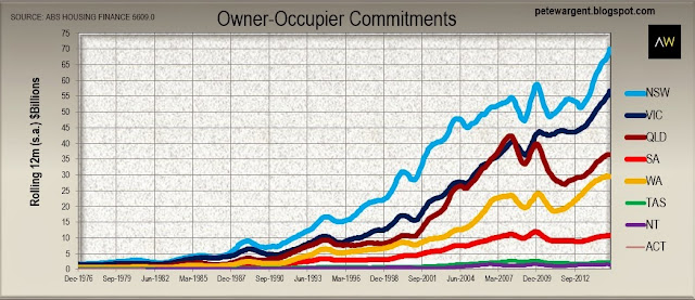 Owner-occupier commitments
