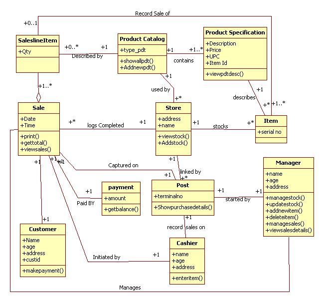 Uml Diagrams Point Of Sale Terminal Programs And Notes For Mca