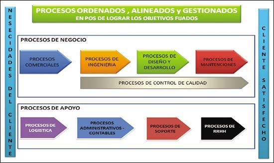 Modelado y Gestión de la Informacion