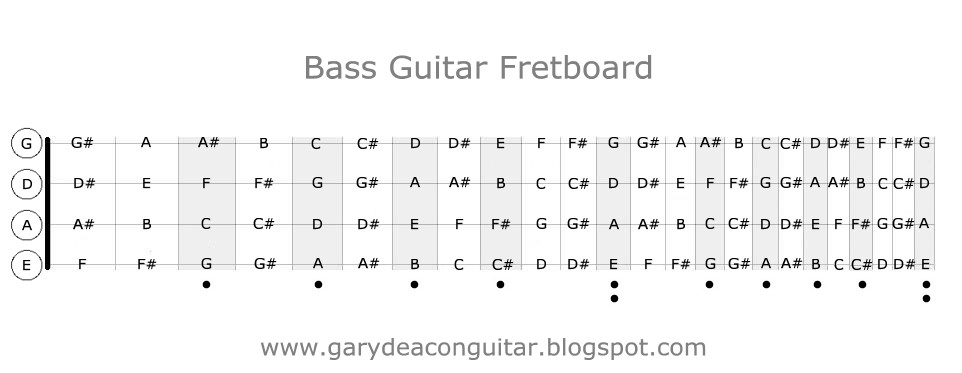 photograph regarding Printable Guitar Fretboard referred to as Gary Deacon - Solo Guitarist: B Guitar Fretboard Diagram